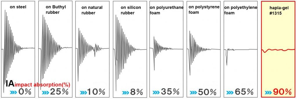 impact absorption